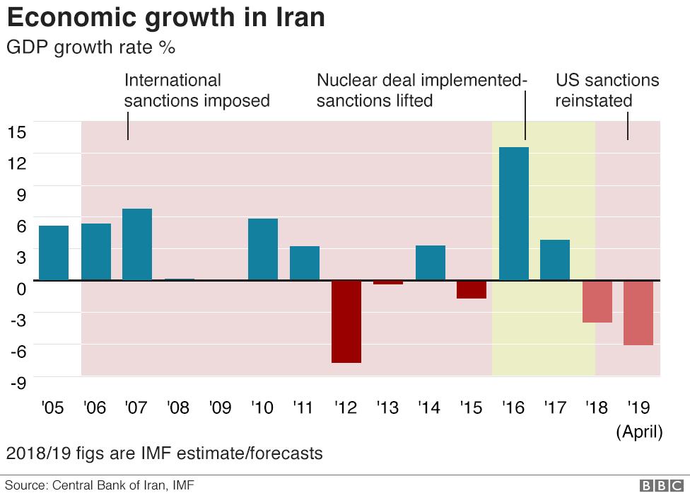The US & Iran