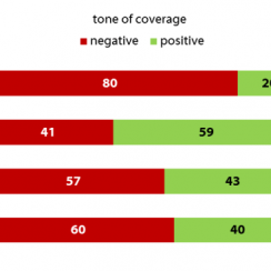 Media Coverage of Presidents